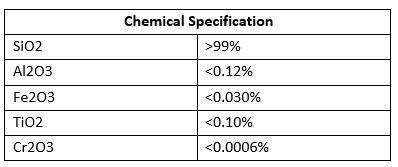 Typical Chemical Analysis - Sunsate Sands